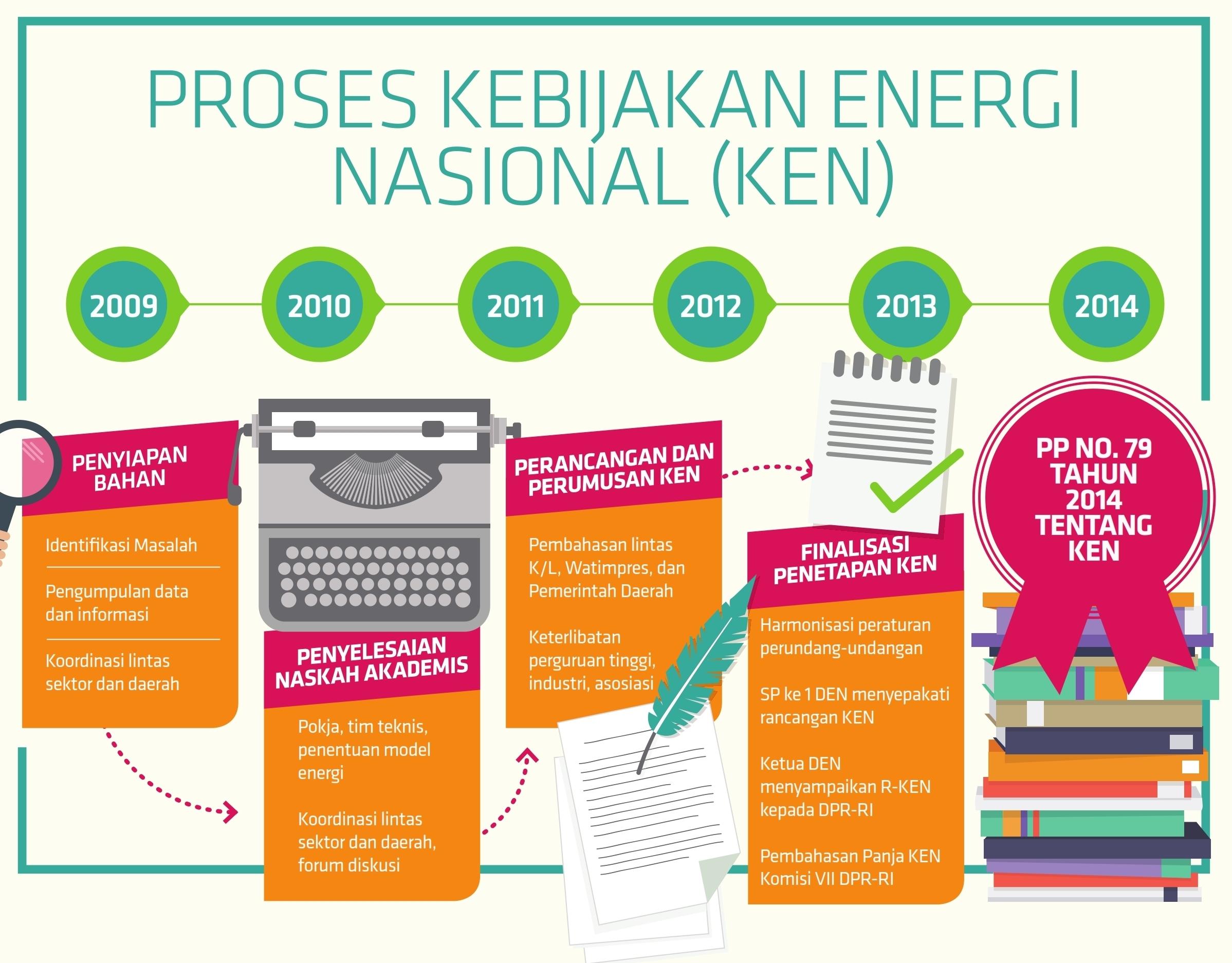 proses-kebijakan-energi-nasional-ken
