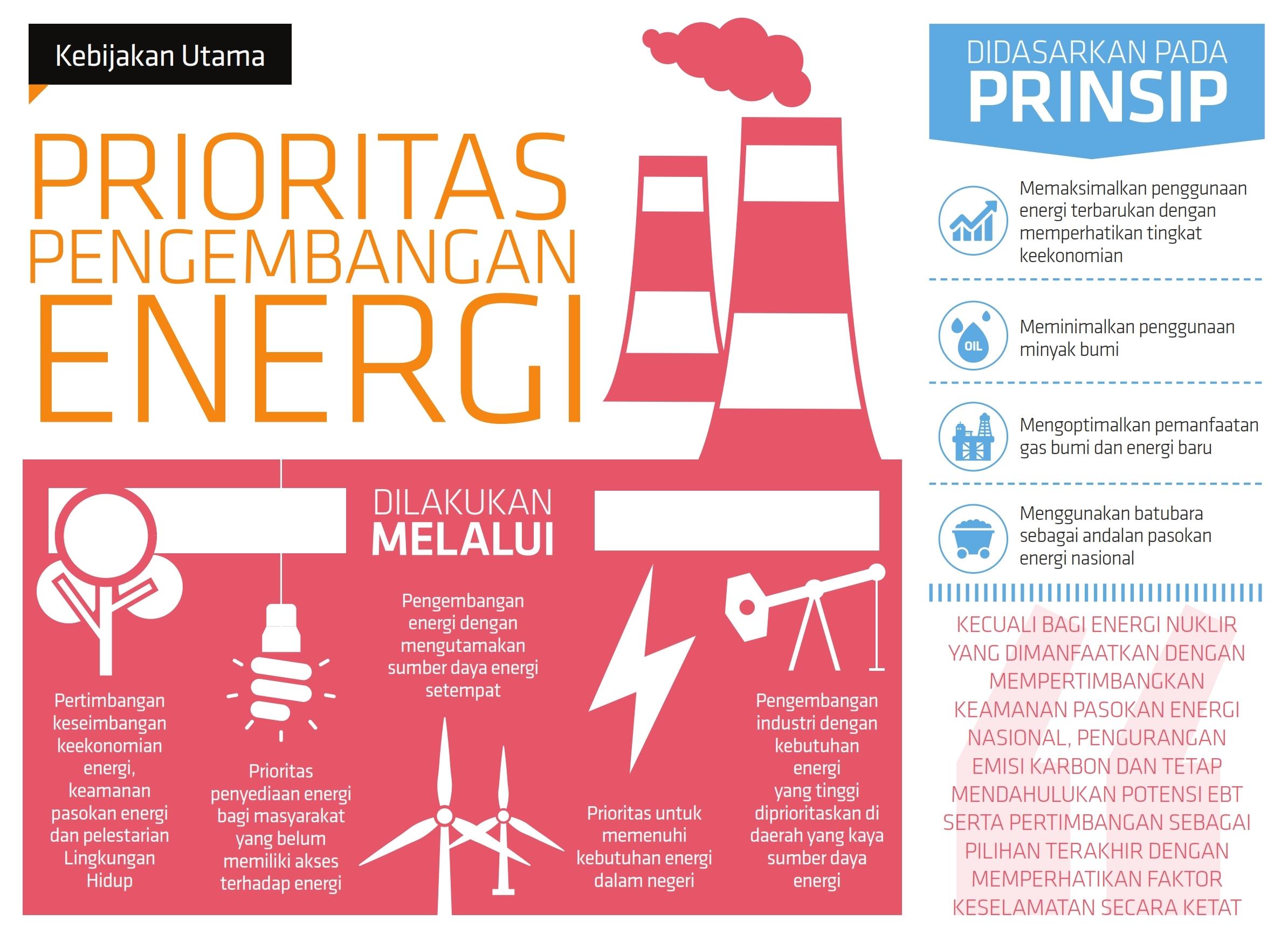 prioritas-pengembangan-energi