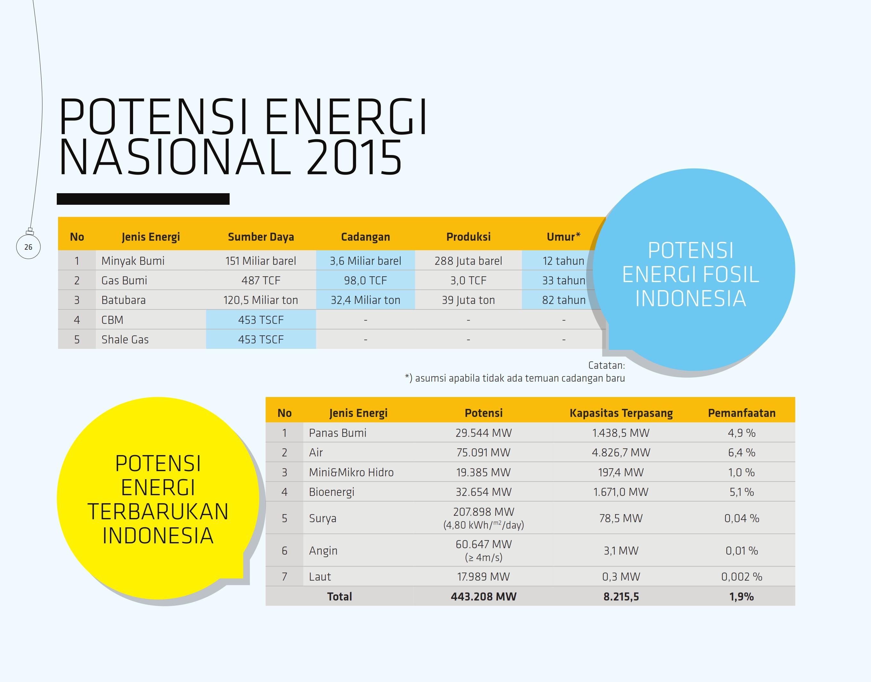 potensial-energi-nasional-2015