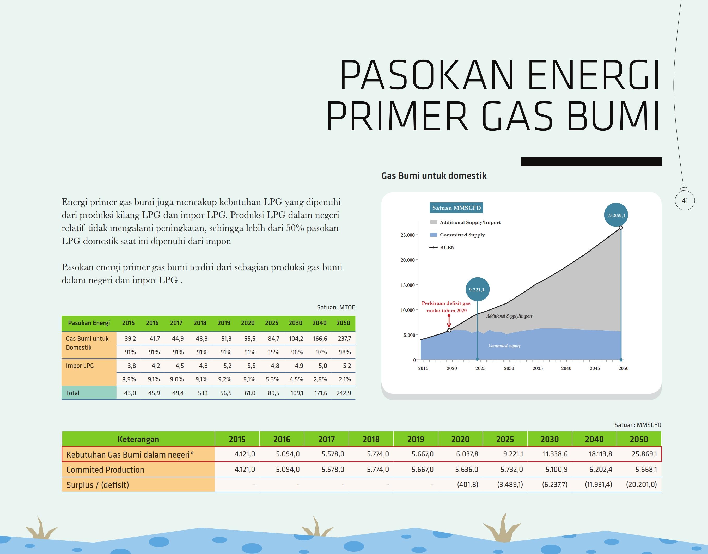 pasokan-energi-primer-gas-bumi