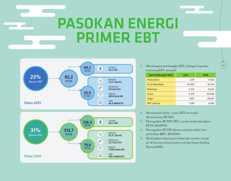 pasokan-energi-primer-ebt