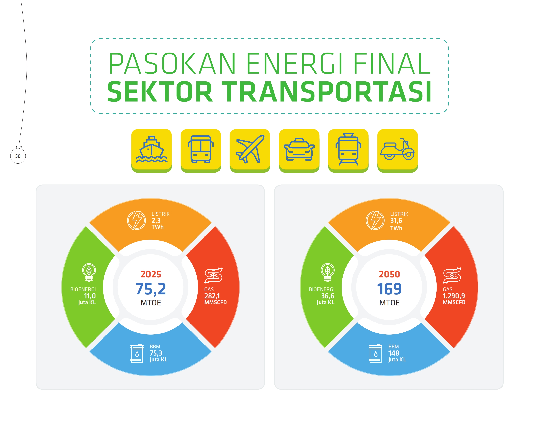 pasokan-energi-final-sektor-transportasi