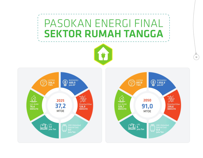 pasokan-energi-final-sektor-rumah-tangga