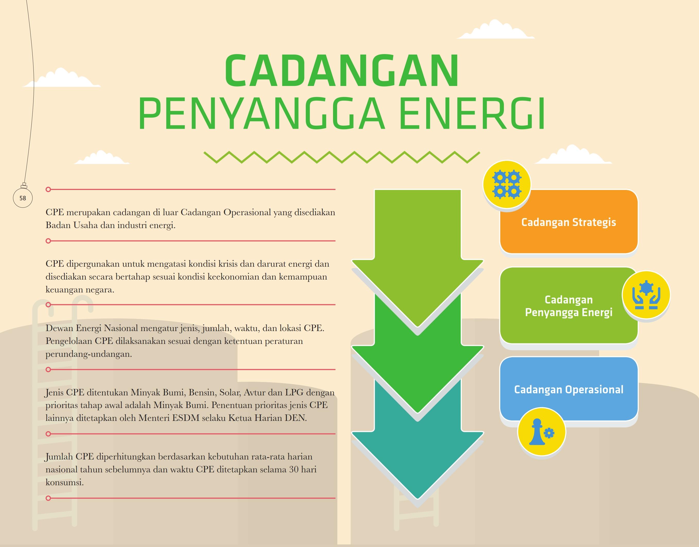 cadangan-penyangga-energi