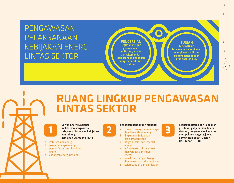 pengawasan-pelaksanaan-kebijakan-energi-lintas-sektor